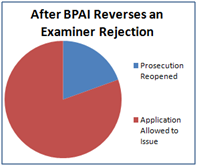 More Information on the Rules of Practice Before the BPAI ...